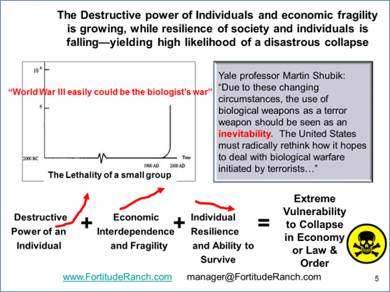 Disasterous Collapse