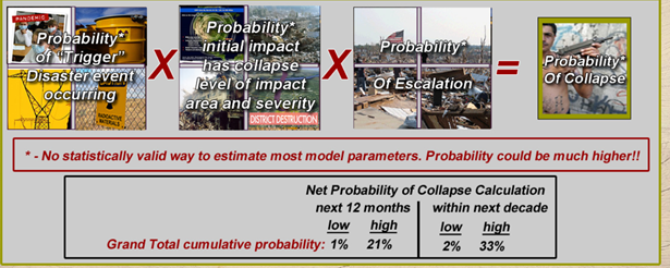 Probability of Collapse graphic