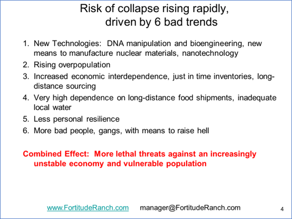 Risk of Collapse Factors